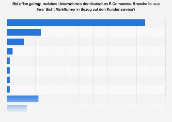 Umfrage zum E-Commerce-Marktführer in Bezug auf den Kundenservice in Deutschland 2017