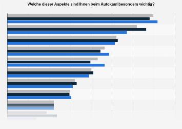 Wichtigsten Kaufkriterien beim Autokauf in Deutschland nach Geschlecht in 2017