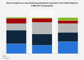 Share of organic sun care products bought by U.S. consumers 2017, by age group