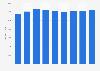 Renta neta media por unidad de consumo Galicia 2008-2016