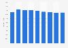 Renta neta media por unidad de consumo C. de Madrid 2008-2016