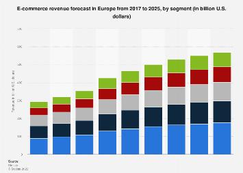 Digital Market Outlook: e-commerce revenue in Europe 2016-2022, by segment
