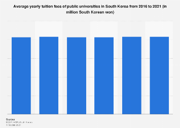 Tuition fees for public universities in South Korea 2016-2019