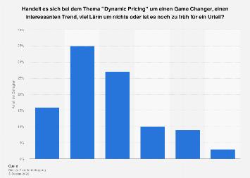 Umfrage zur Bedeutung von Dynamic Pricing in Deutschland 2017