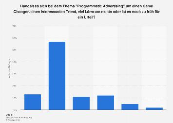 Umfrage zur Bedeutung von Programmatic Advertising in Deutschland 2017