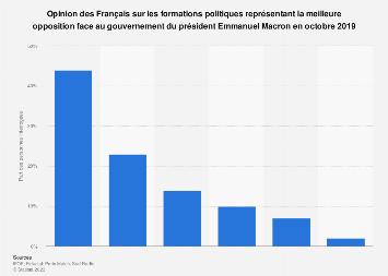 Partis politiques incarnant la meilleure opposition à Macron selon les Français 2017