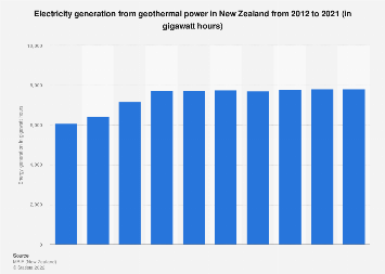 Electricity generation from geothermal power New Zealand 2001-2016
