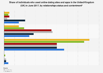 UK: online dating site and app usage 2017, by relationships status and contentment