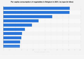 Per capita consumption of vegetables in Belgium 2017, by type