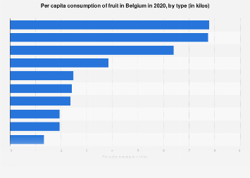 Per capita consumption of fruit in Belgium 2017, by type
