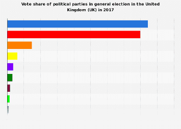 General election: vote share of political parties in the UK 2017