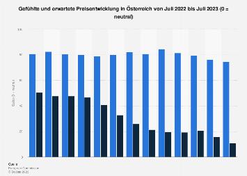 Gefühlte und erwartete Preisentwicklung in Österreich nach Monaten bis Dezember 2019