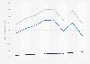 Chiffre d'affaires de l'assureur Aviva par segment d'assurance 2012-2017