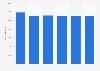 Number of garden centers in the U.S. 2011-2016