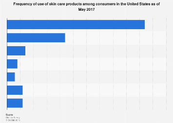 Frequency of use of skin care products among U.S. consumers 2017