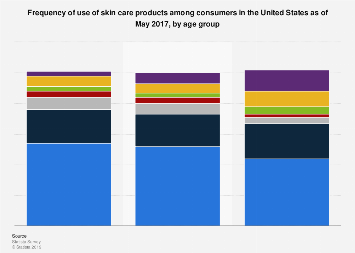 Frequency of use of skin care products among U.S. consumers 2017, by age group