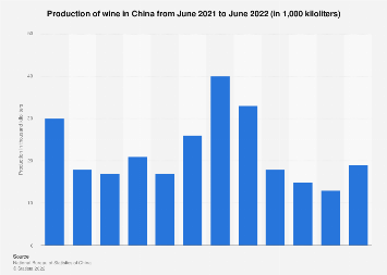 China: wine production per month May 2019