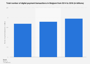 Number of digital payment transactions in Belgium 2014-2016