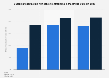 Customer satisfaction with TV services in the U.S. 2017