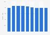 Renta neta media por unidad de consumo Navarra 2008-2016
