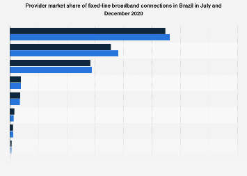 Brazil: provider market share of fixed broadband connections 2017