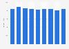 Renta neta media por unidad de consumo País Vasco 2008-2016
