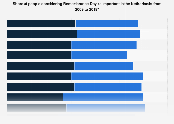 Share of people considering Remembrance Day as important in the Netherlands 2009-2019
