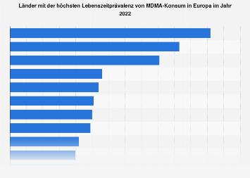 Länder mit der höchsten Lebenszeitprävalenz von MDMA-Konsum in Europa 2017