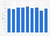 Renta neta media por unidad de consumo Melilla 2008-2016
