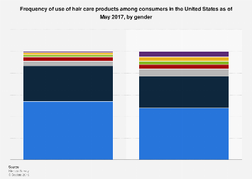Frequency of use of hair care products among U.S. consumers 2017, by gender