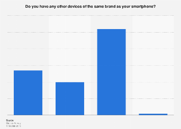 Smartphone brand loyalty across various devices in the U.S. 2017