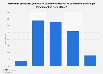 Italy: confidence in German Chancellor Angela Merkel regarding world affairs 2017