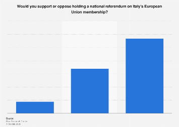 Italy: opinion on national referendum on European Union membership 2017