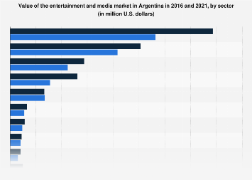 Entertainment & media market value in Argentina 2016-2021, by sector