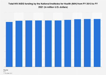 Total HIV/AIDS funding by the National Institutes for Health 2013-2018