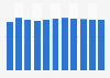 Dette nationale brute du Luxembourg par rapport au PIB 2012-2022