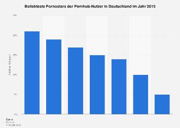 Beliebteste Pornostars der Pornhub-Nutzer in Deutschland im Jahr 2015