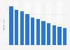 Dette nationale brute de Malte par rapport au PIB 2014-2024