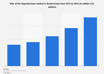 Imported beer market size in South Korea 2012-2016
