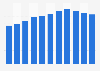 Dette nationale brute du Monténégro par rapport au PIB 2014-2024