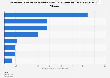 Deutsche Marken nach Anzahl der Follower bei Twitter 2017