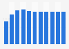 Dette nationale brute de la Slovénie par rapport au PIB 2014-2024