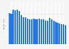 Dette nationale brute de la Suisse par rapport au PIB 2014-2024