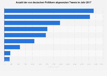 Anzahl der von deutschen Politikern abgesetzten Tweets 2017