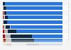 Umfrage zur Nutzung des Smartphones während der Autofahrt in der Schweiz 2016
