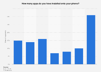 Survey on number of apps among smartphone users in Finland 2016