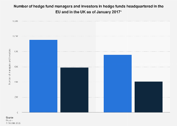 Number of hedge fund managers and institutional investors in hedge funds EU & UK 2017