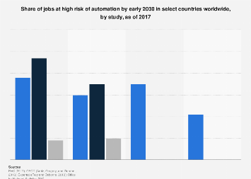 Share of jobs at high risk of future automation by 2030 worldwide, as of 2017