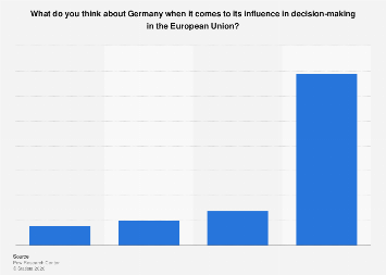 Italy: opinion on Germany´s influence in decision-making in the European Union 2017