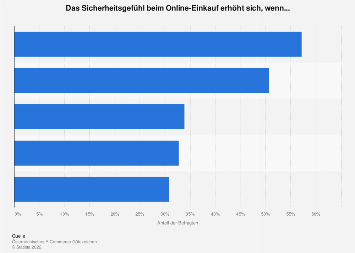 Aussagen zur Internetsicherheit in Österreich 2017